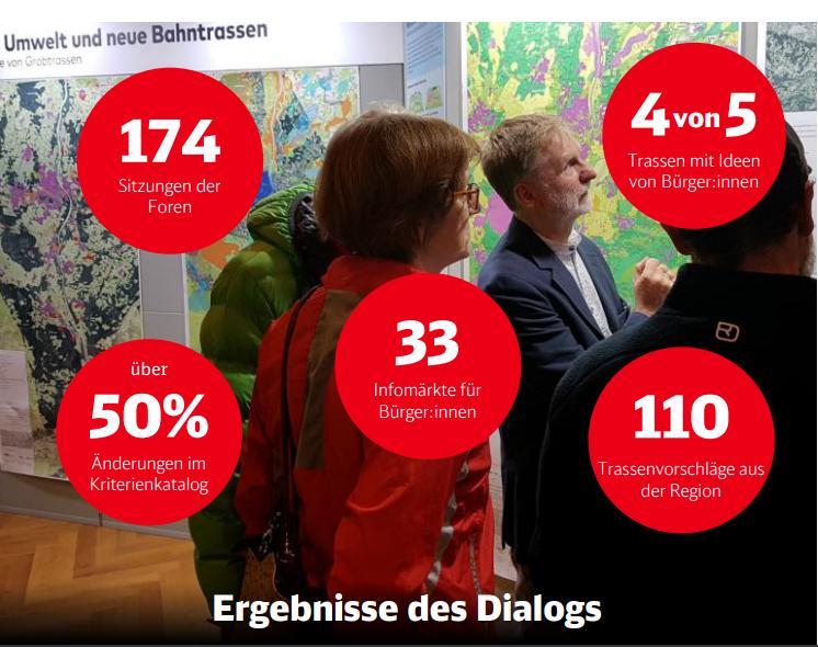 Bild mit Grafik zu den Ergebnissen der Bürgerbeiteiligung zum Auswahlverfahren der Brenner-Nordzulauf-Trasse