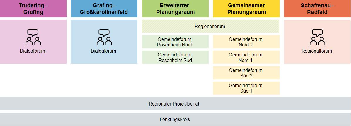 Grafik zum Ablauf zum Dialog zum Brenner-Nordzulauf